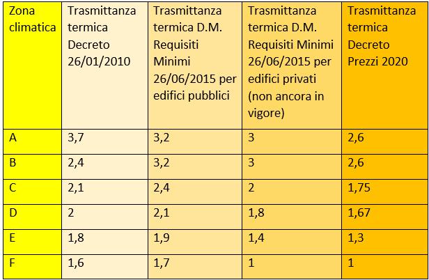 Decreti attuativi Ecobonus 110%: quali infissi devi scegliere per la tua casa a Padova